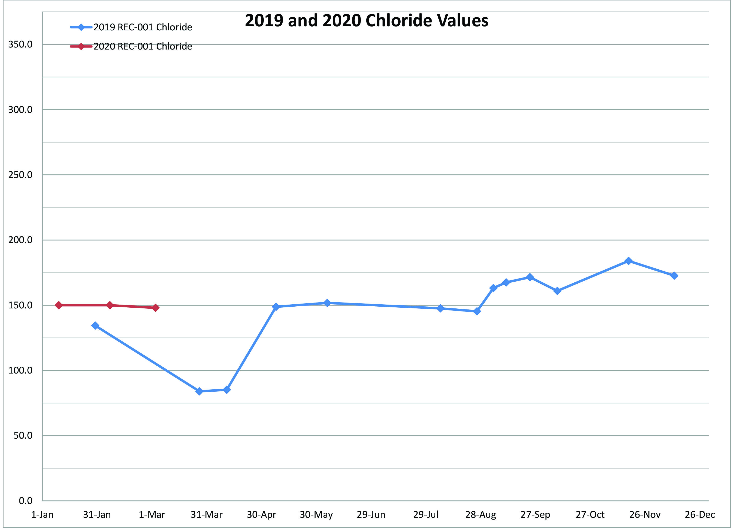 March 3rd 2020 Chloride Data